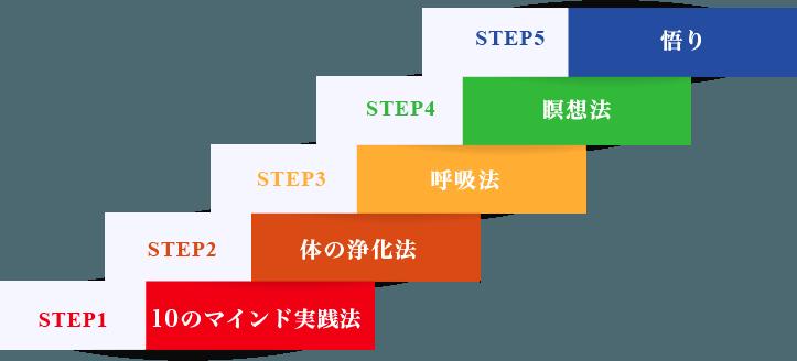 ディープマインドフルネス状態に なるための5つのステップ