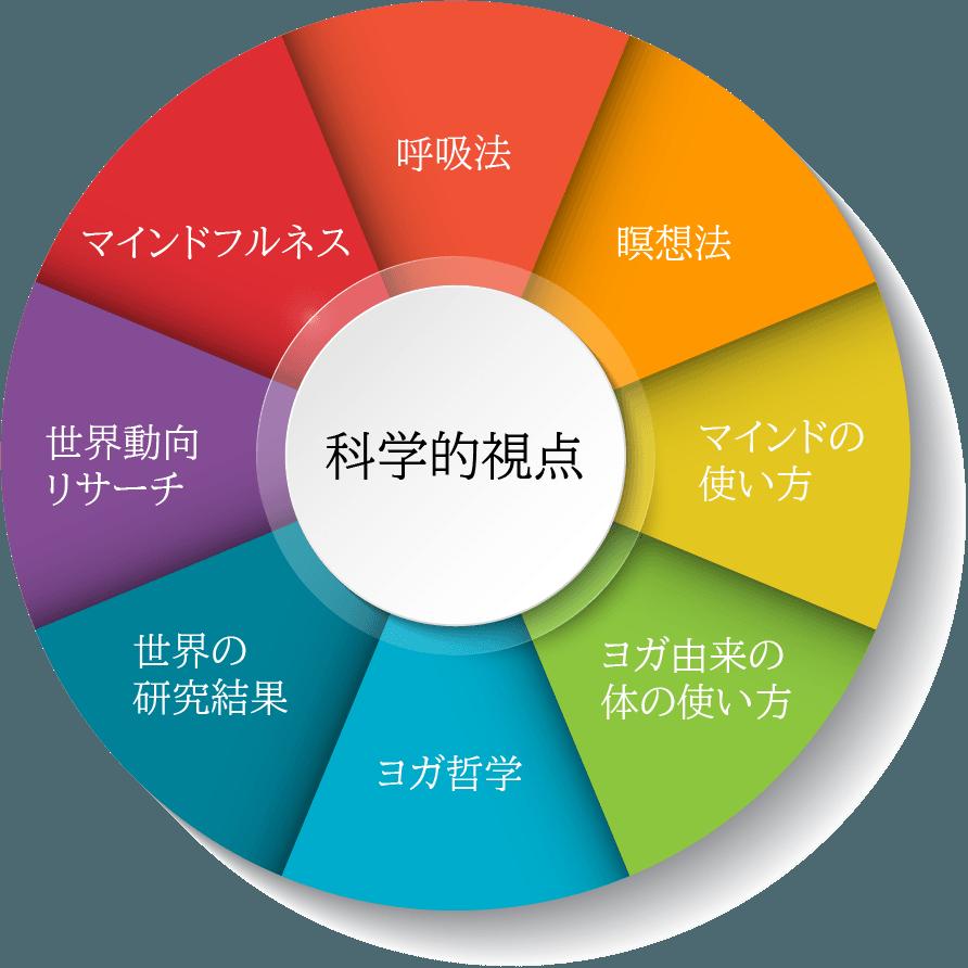 ディープマインドフルネスを構成する9つ